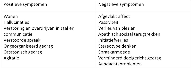 symptomen verstoorde leverfunctie